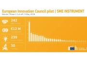 Oito PME portuguesas distinguidas pelo Horizonte 2020 da Comissão Europeia
